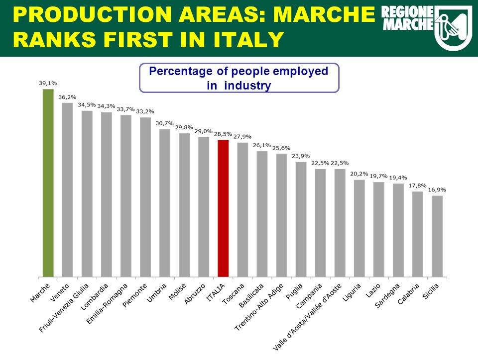 PRODUCTION AREAS: MARCHE RANKS FIRST IN ITALY Quota di occupati nellindustria Percentage of people employed in industry