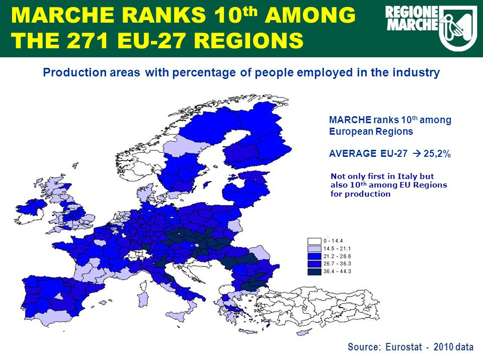 MARCHE ranks 10 th among European Regions AVERAGE EU-27 25,2% Not only first in Italy but also 10 th among EU Regions for production MARCHE RANKS 10 th AMONG THE 271 EU-27 REGIONS Source: Eurostat - 2010 data Production areas with percentage of people employed in the industry