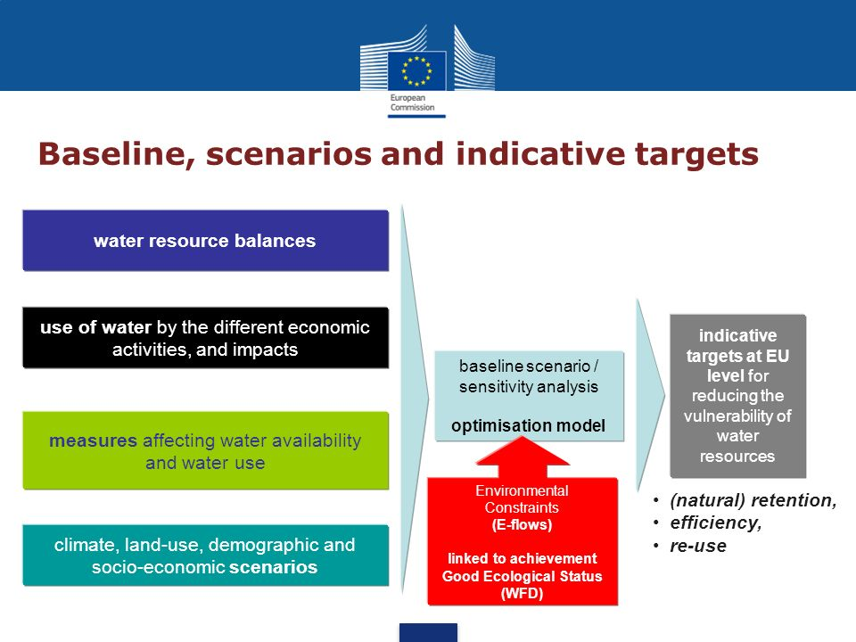 Baseline, scenarios and indicative targets water resource balances use of water by the different economic activities, and impacts measures affecting w