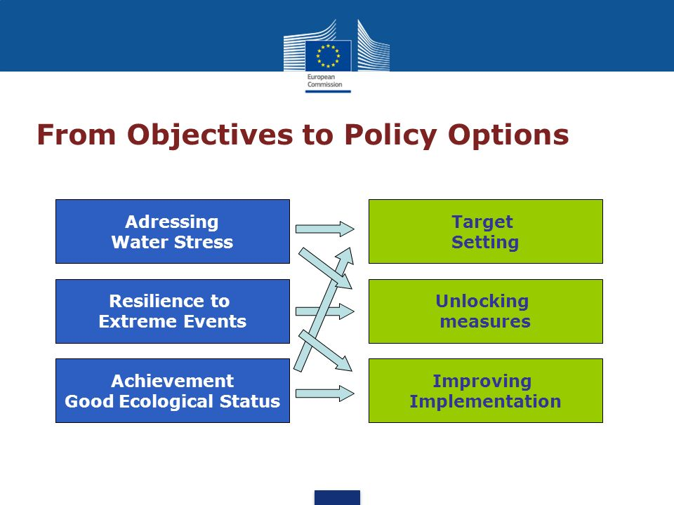 From Objectives to Policy Options Adressing Water Stress Resilience to Extreme Events Achievement Good Ecological Status Target Setting Unlocking meas
