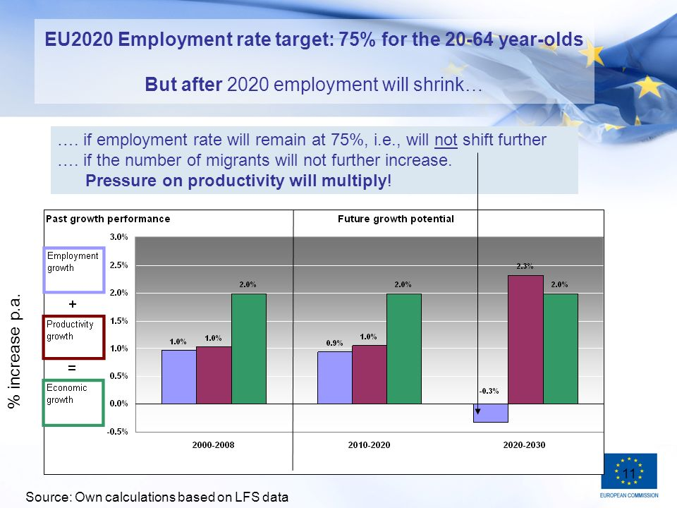11 EU2020 Employment rate target: 75% for the year-olds But after 2020 employment will shrink… ….
