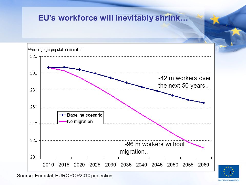 3 EUs workforce will inevitably shrink… Source: Eurostat, EUROPOP2010 projection -42 m workers over the next 50 years....