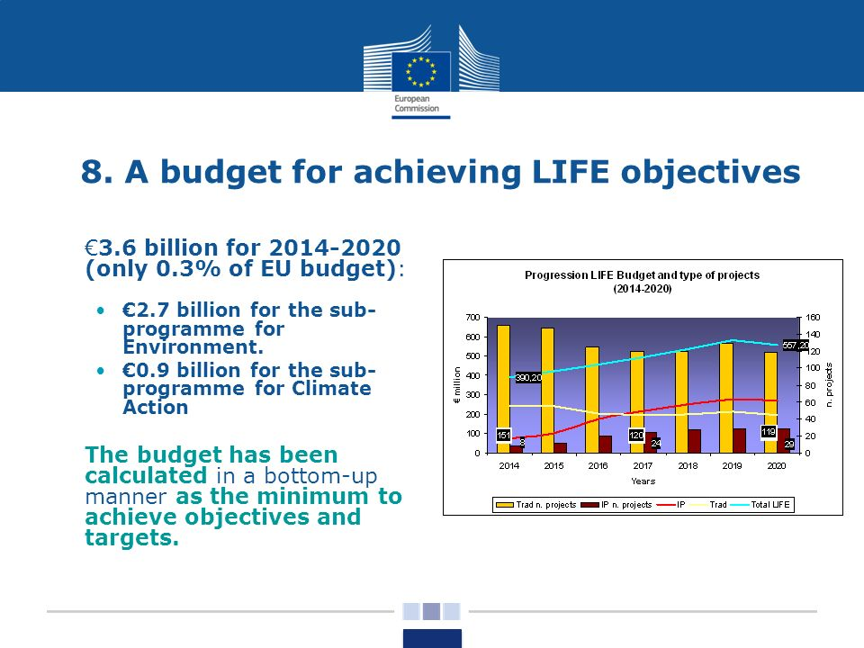 8. A budget for achieving LIFE objectives 3.6 billion for 2014-2020 (only 0.3% of EU budget): 2.7 billion for the sub- programme for Environment. 0.9