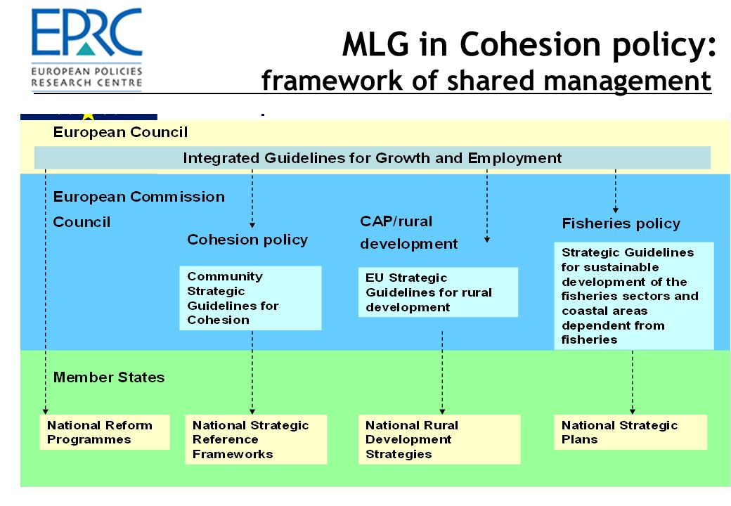 9 EU Cohesion & Rural Development policies, 2007-13 MLG in Cohesion policy: framework of shared management