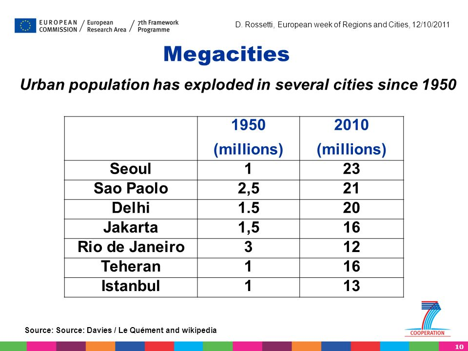10 D. Rossetti, European week of Regions and Cities, 12/10/2011 Megacities Source: Source: Davies / Le Quément and wikipedia Urban population has expl