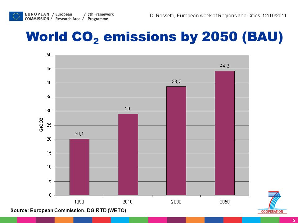 5 D. Rossetti, European week of Regions and Cities, 12/10/2011 World CO 2 emissions by 2050 (BAU) Source: European Commission, DG RTD (WETO)