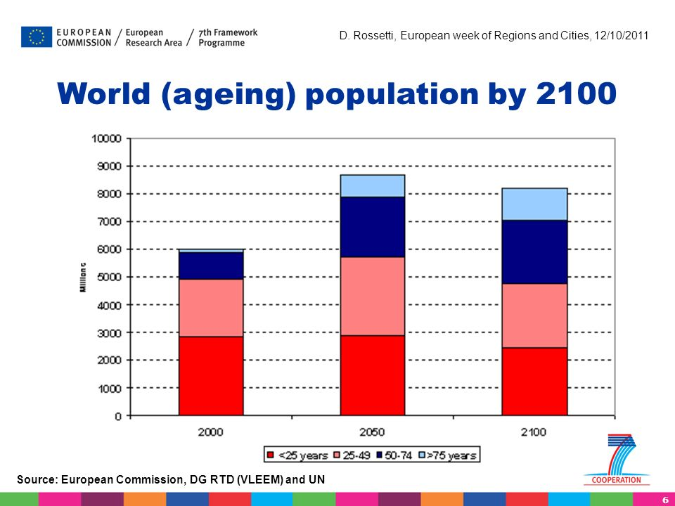 6 D. Rossetti, European week of Regions and Cities, 12/10/2011 World (ageing) population by 2100 Source: European Commission, DG RTD (VLEEM) and UN