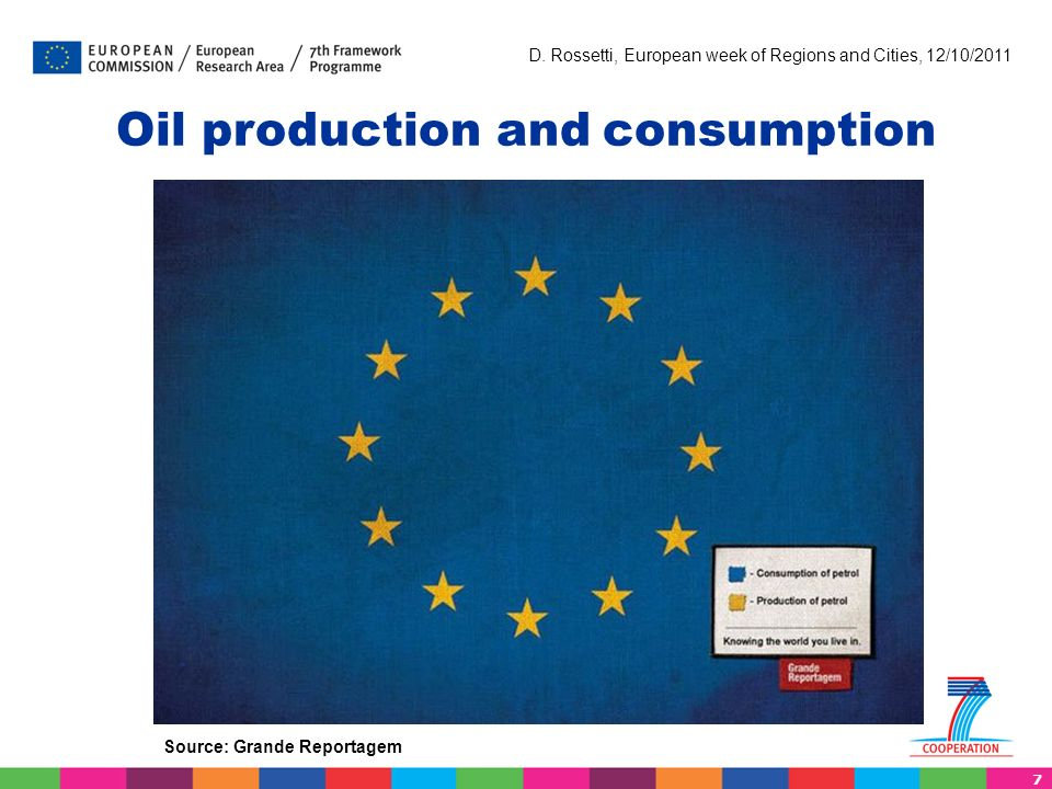 7 D. Rossetti, European week of Regions and Cities, 12/10/2011 Oil production and consumption Source: Grande Reportagem
