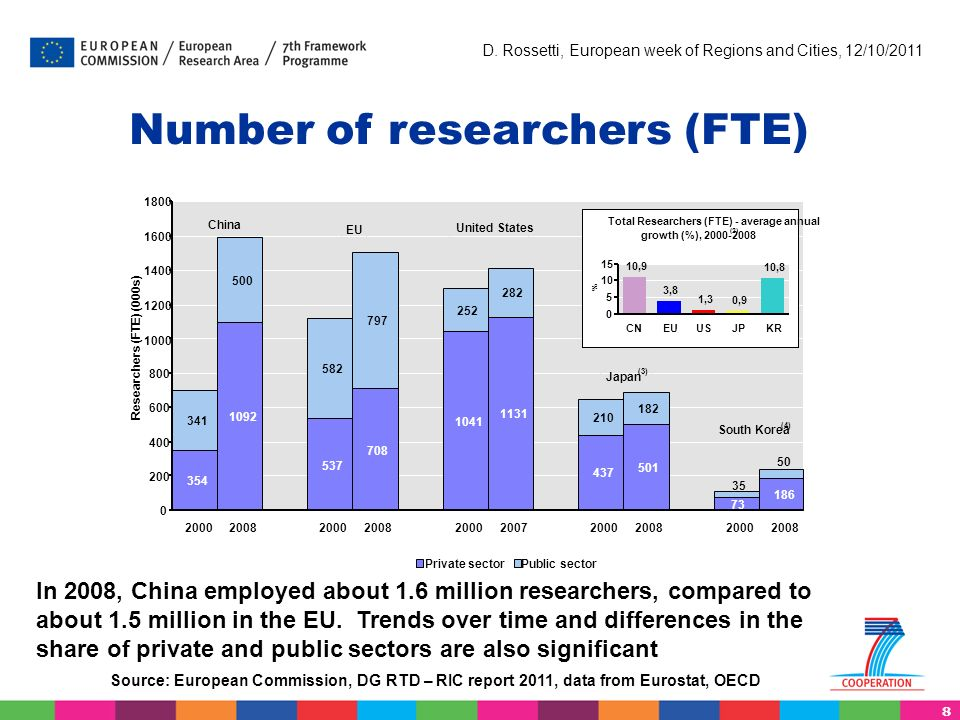 8 D. Rossetti, European week of Regions and Cities, 12/10/2011 Number of researchers (FTE) Source: European Commission, DG RTD – RIC report 2011, data