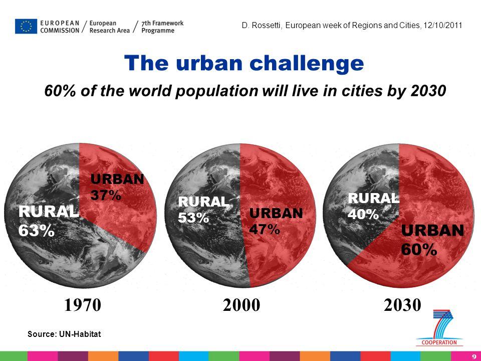 9 D. Rossetti, European week of Regions and Cities, 12/10/2011 The urban challenge Source: UN-Habitat 1970 RURAL 63% URBAN 37% 20002030 RURAL 53% URBA