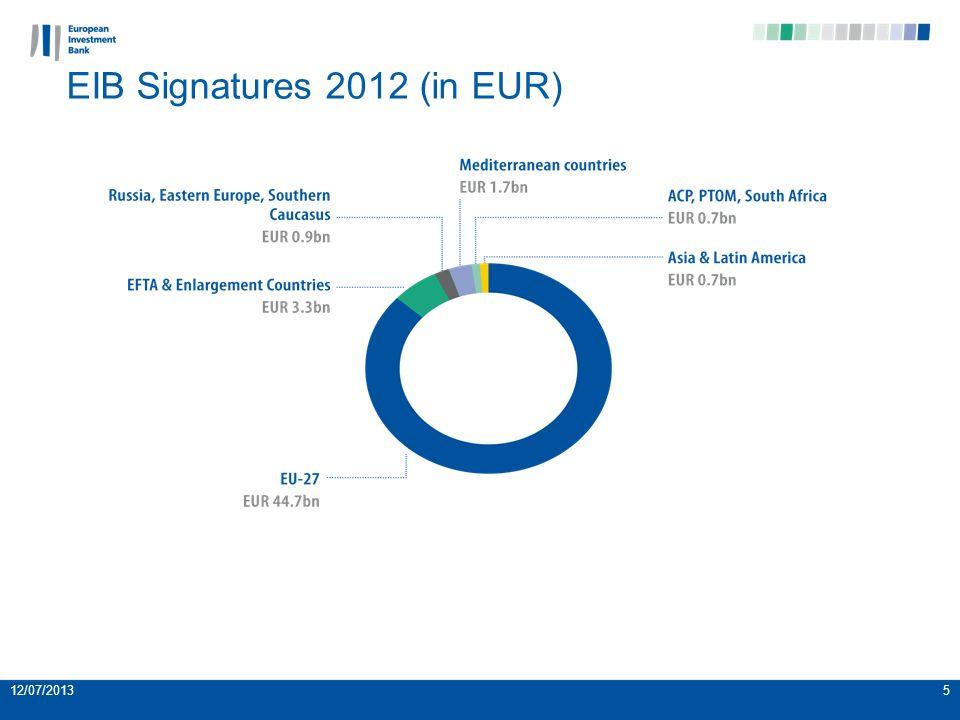 12/07/20135 EIB Signatures 2012 (in EUR)