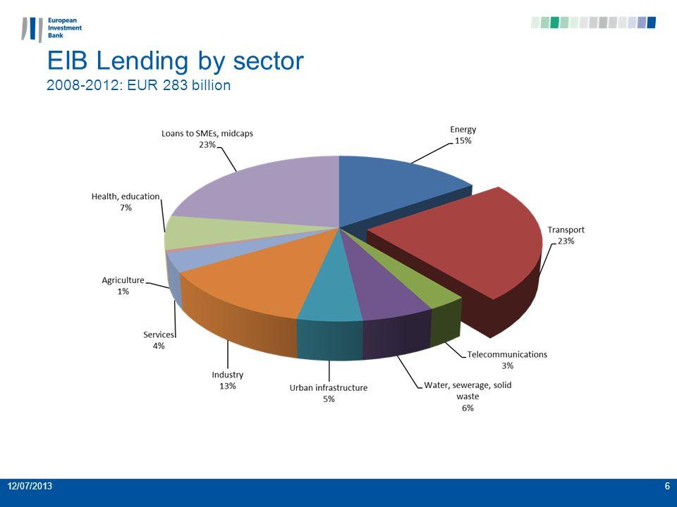 12/07/20136 EIB Lending by sector 2008-2012: EUR 283 billion