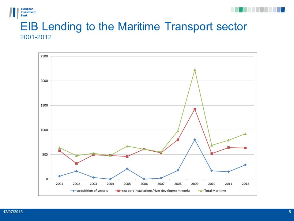 12/07/20138 EIB Lending to the Maritime Transport sector 2001-2012