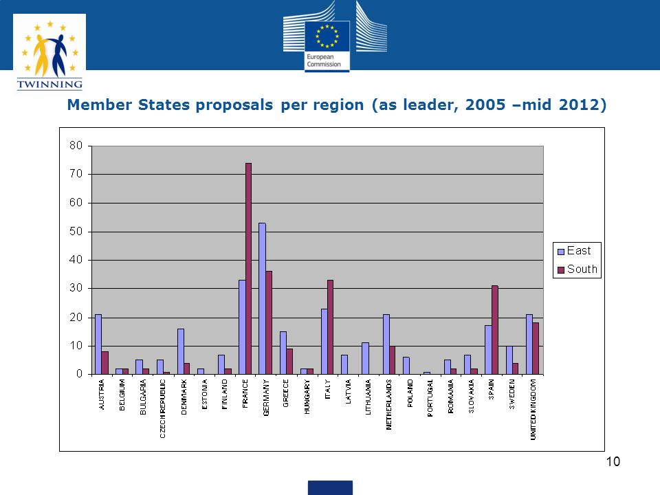 10 Member States proposals per region (as leader, 2005 –mid 2012)