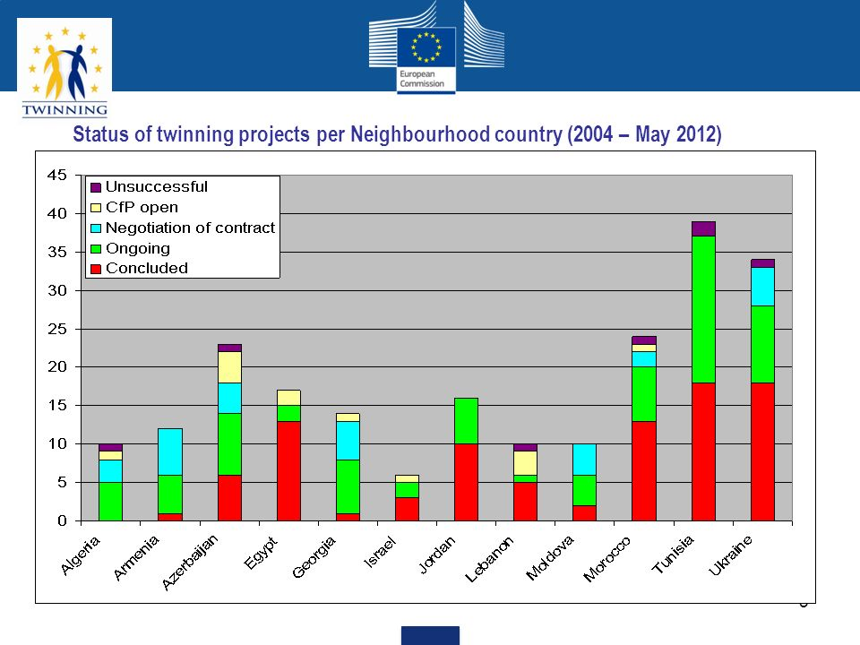 5 Status of twinning projects per Neighbourhood country (2004 – May 2012)