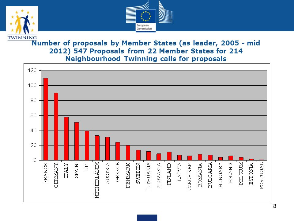8 Number of proposals by Member States (as leader, 2005 - mid 2012) 547 Proposals from 22 Member States for 214 Neighbourhood Twinning calls for propo