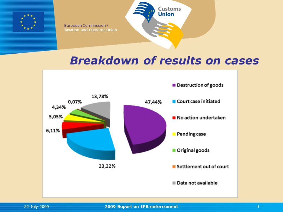 European Commission / Taxation and Customs Union 22 July 20092009 Report on IPR enforcement4 Breakdown of results on cases