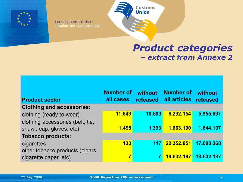 European Commission / Taxation and Customs Union 22 July 20092009 Report on IPR enforcement9 Product categories – extract from Annexe 2