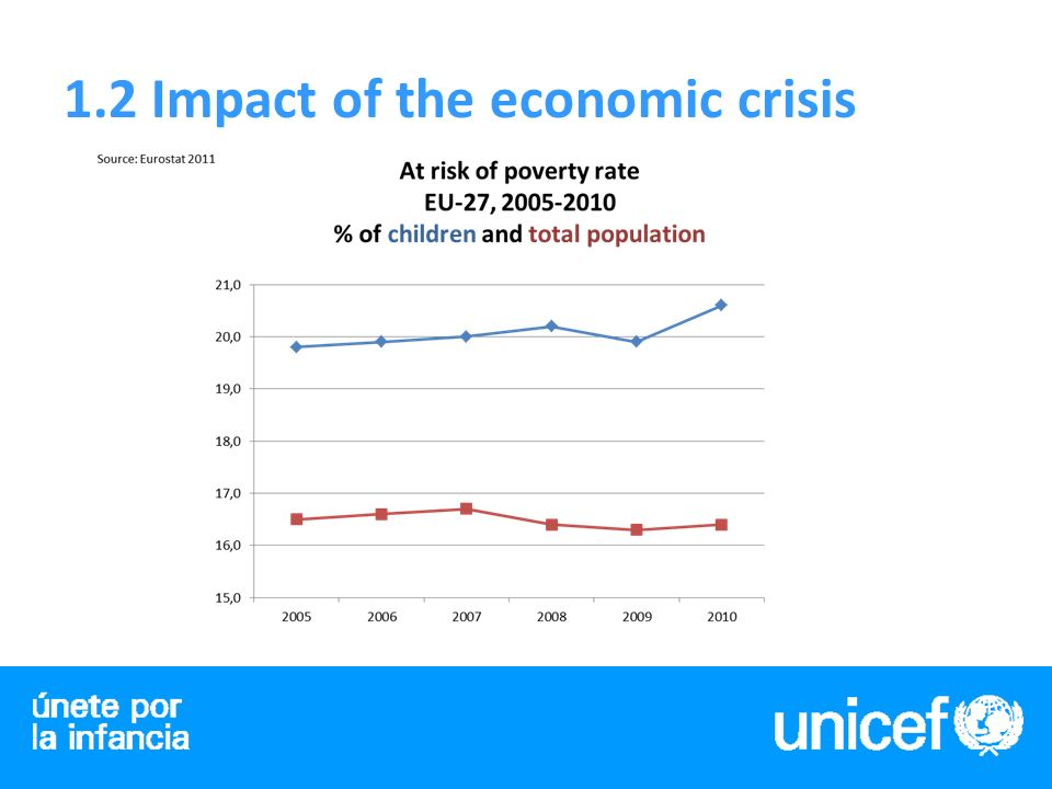 1.3 To be a child in poverty in the EU Not necessarily hungry, but greater possibility of being malnourished.