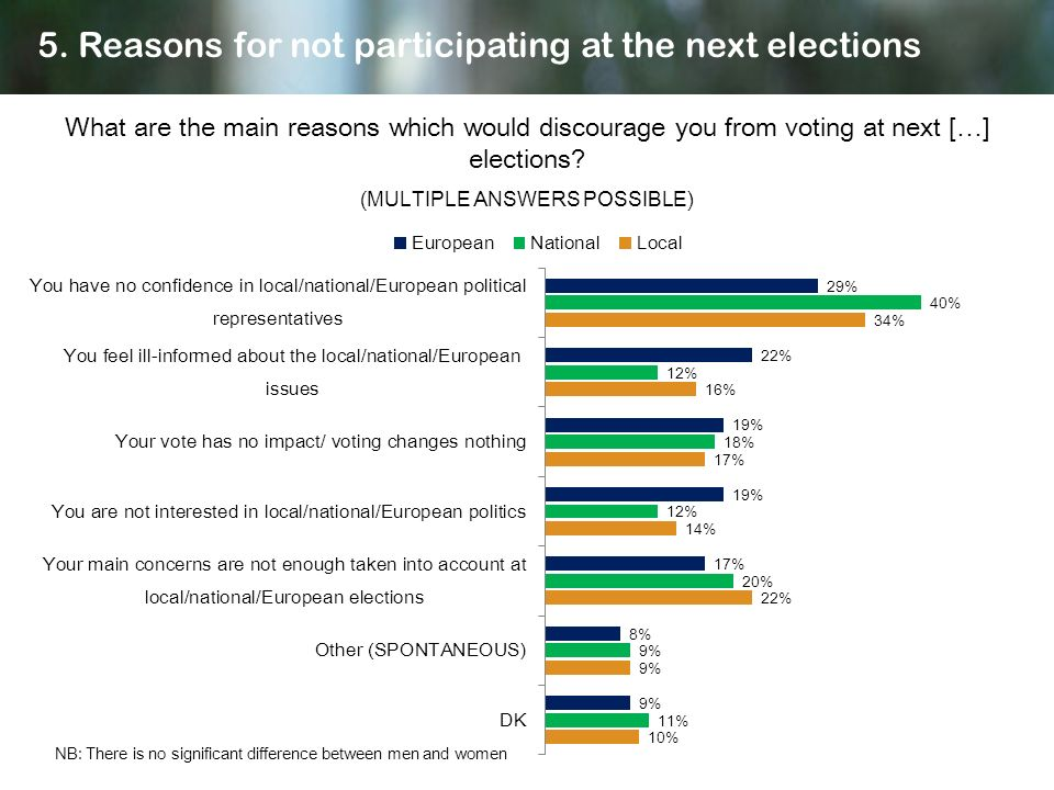 What are the main reasons which would discourage you from voting at next […] elections? (MULTIPLE ANSWERS POSSIBLE) 5. Reasons for not participating a