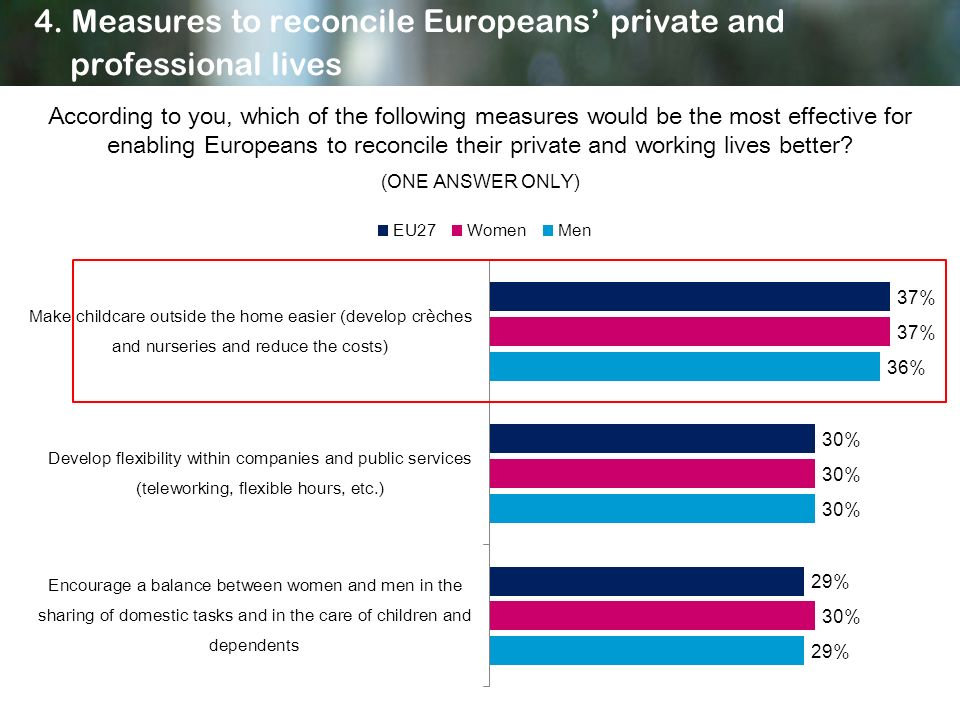4. Measures to reconcile Europeans private and professional lives According to you, which of the following measures would be the most effective for en