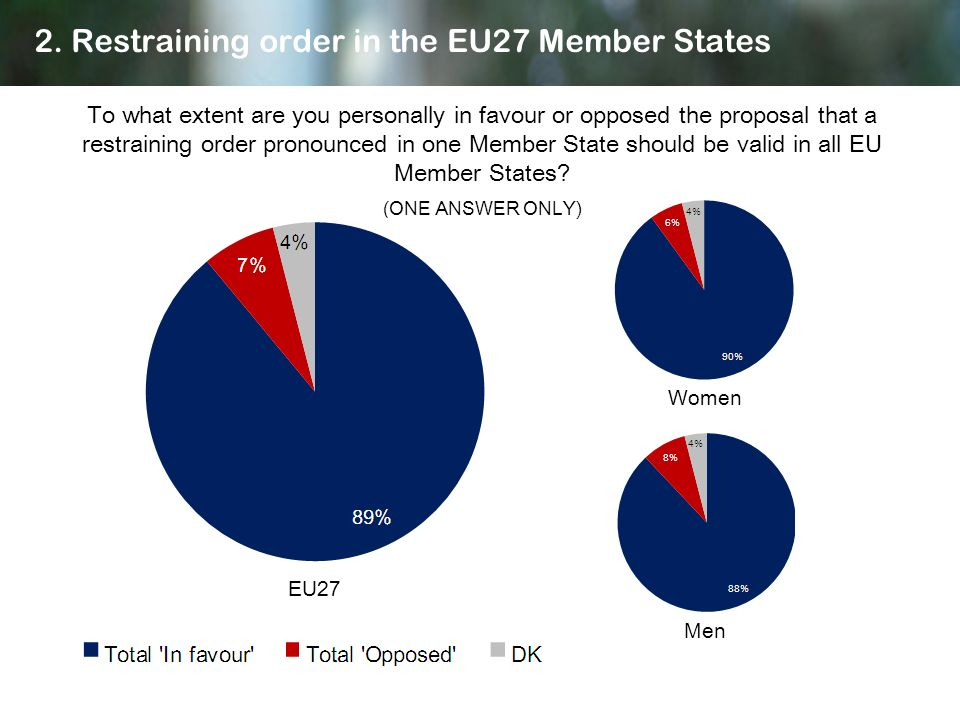 2. Restraining order in the EU27 Member States To what extent are you personally in favour or opposed the proposal that a restraining order pronounced