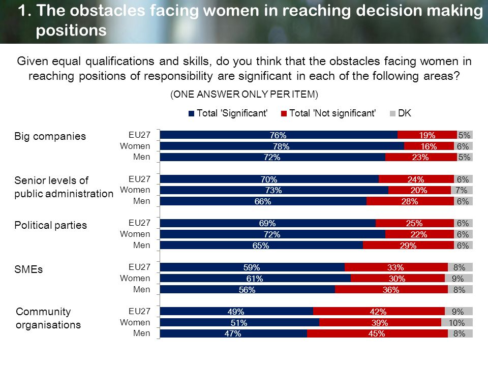 Given equal qualifications and skills, do you think that the obstacles facing women in reaching positions of responsibility are significant in each of