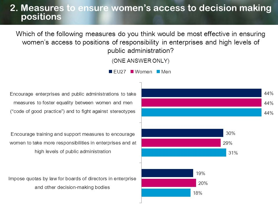 Which of the following measures do you think would be most effective in ensuring womens access to positions of responsibility in enterprises and high