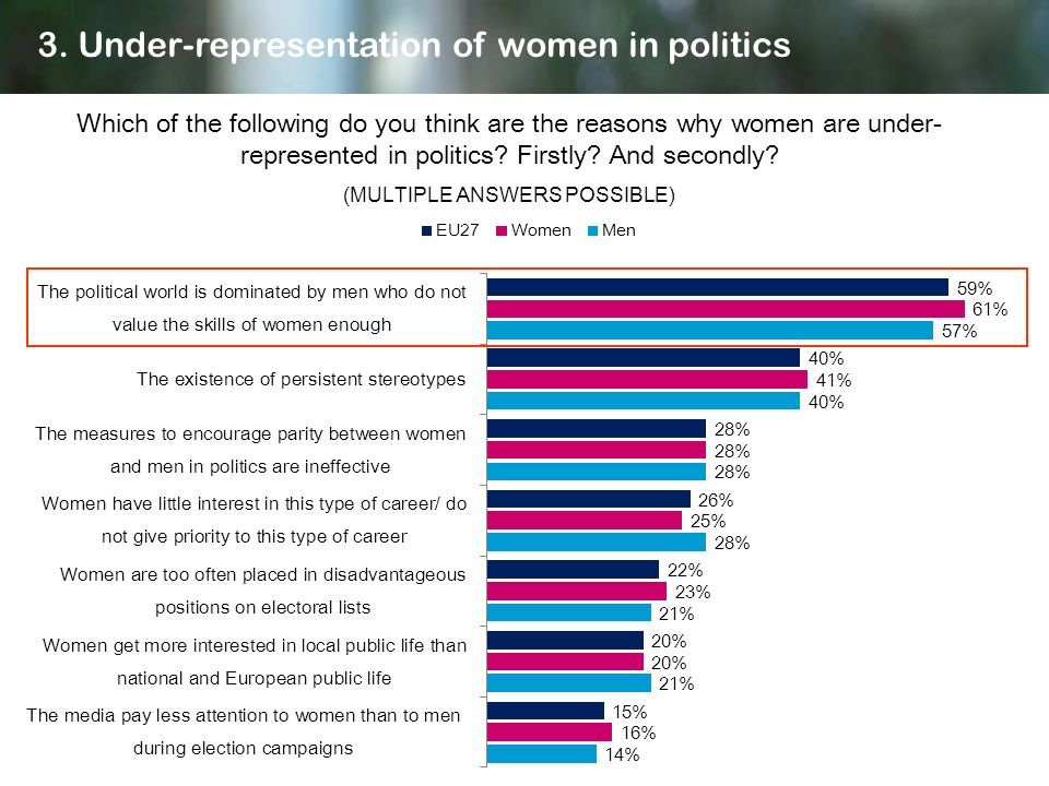 Which of the following do you think are the reasons why women are under- represented in politics? Firstly? And secondly? (MULTIPLE ANSWERS POSSIBLE) 3