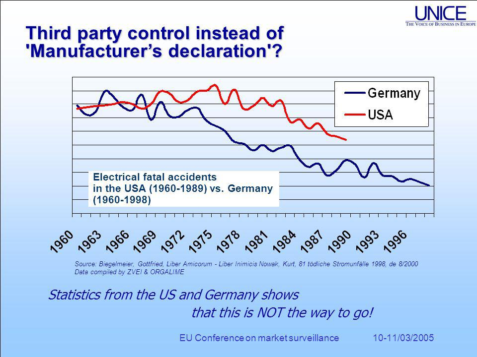 EU Conference on market surveillance 10-11/03/2005 Statistics from the US and Germany shows that this is NOT the way to go.