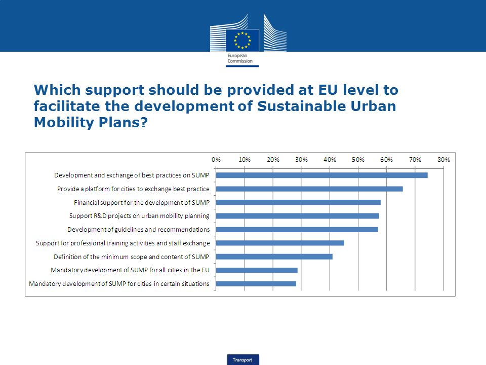 Transport Which support should be provided at EU level to facilitate the development of Sustainable Urban Mobility Plans?