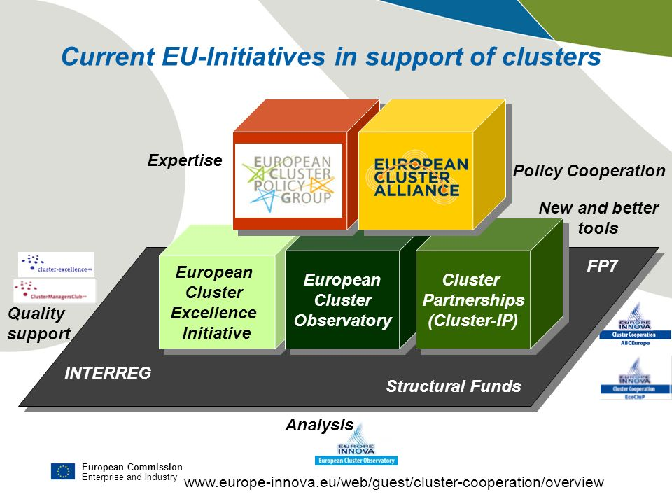 European Commission Enterprise and Industry European Cluster Excellence Initiative European Cluster Excellence Initiative European Cluster Observatory