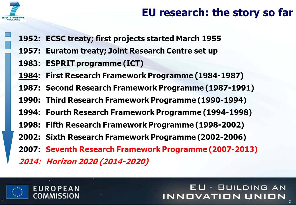 3 EU research: the story so far 1952:ECSC treaty; first projects started March 1955 1957:Euratom treaty; Joint Research Centre set up 1983:ESPRIT prog