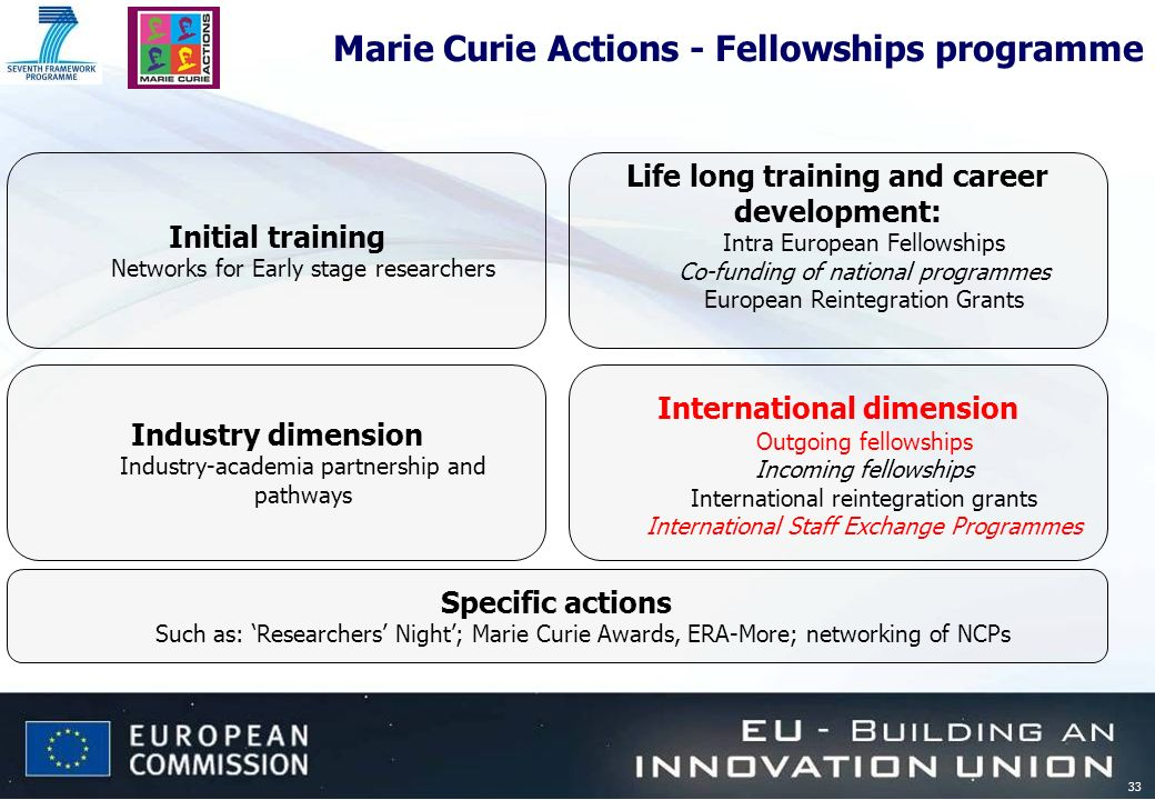 33 Marie Curie Actions - Fellowships programme Initial training Networks for Early stage researchers International dimension Outgoing fellowships Inco