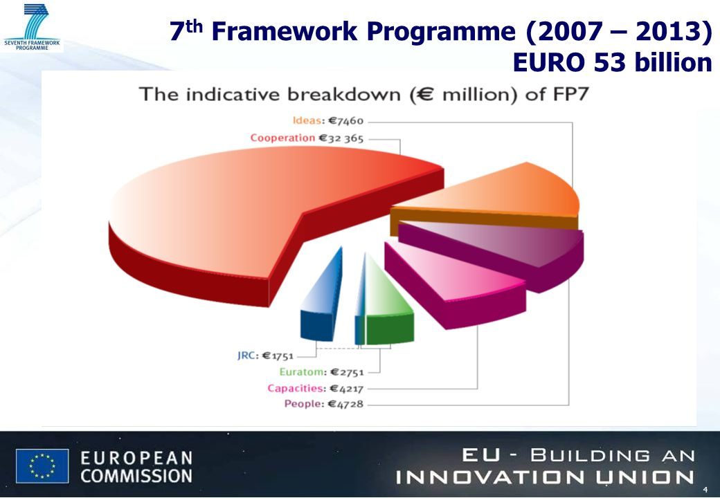 4 7 th Framework Programme (2007 – 2013) EURO 53 billion
