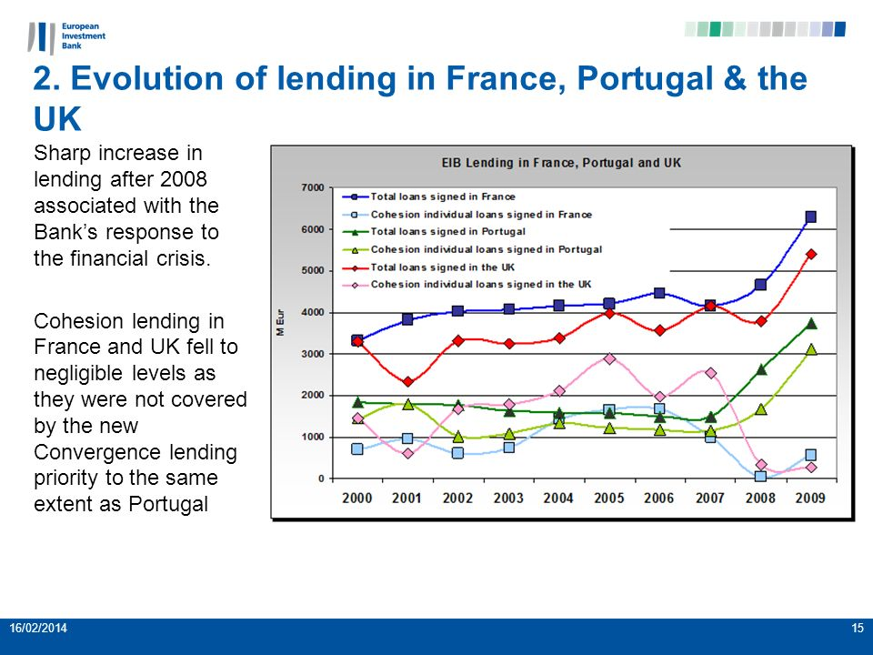 2. Evolution of lending in France, Portugal & the UK 16/02/201415 Sharp increase in lending after 2008 associated with the Banks response to the finan