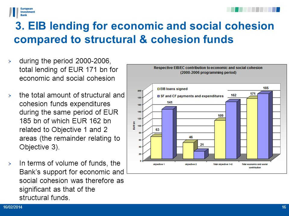 3. EIB lending for economic and social cohesion compared to structural & cohesion funds during the period 2000-2006, total lending of EUR 171 bn for e