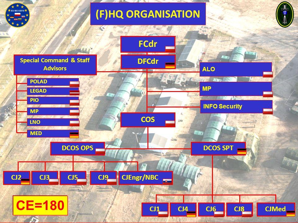 POLAD FCdr DFCdr COS DCOS OPSDCOS SPT CJ2CJ3CJ5CJ9CJEngr/NBC CJ1CJ4CJ6CJ8CJMed MED LEGAD PIO LNO ALO INFO Security MP Special Command & Staff Advisors (F)HQ ORGANISATION CE=180 MP