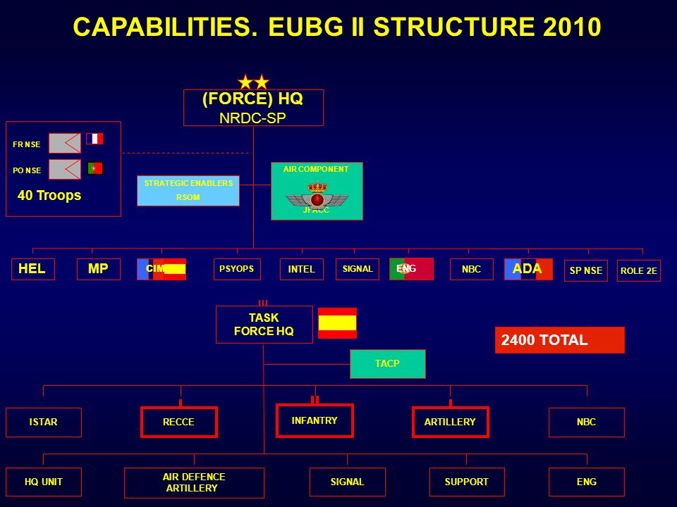 CAPABILITIES. EUBG II STRUCTURE 2010 PO NSE FR NSE 40 Troops AIR COMPONENT JFACC 2400 TOTAL INFANTRY RECCE AIR DEFENCE ARTILLERY HQ UNITSIGNALSUPPORTE