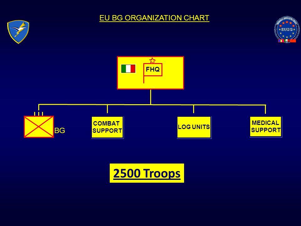 EU BG ORGANIZATION CHART 2500 Troops FHQ COMBAT SUPPORT LOG UNITS MEDICAL SUPPORT BG
