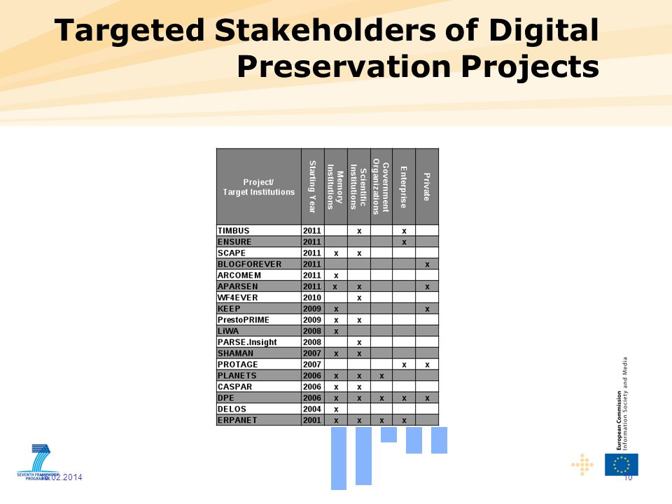 Targeted Stakeholders of Digital Preservation Projects 10 16.02.2014