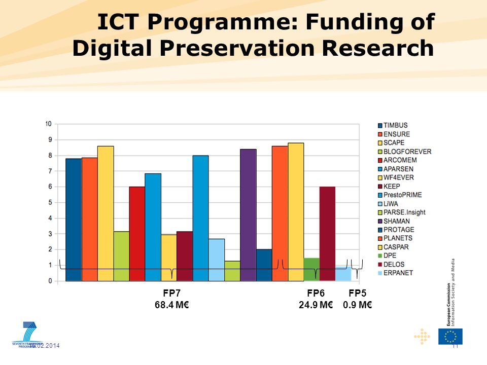 ICT Programme: Funding of Digital Preservation Research 11 16.02.2014 FP7 68.4 M FP6 24.9 M FP5 0.9 M