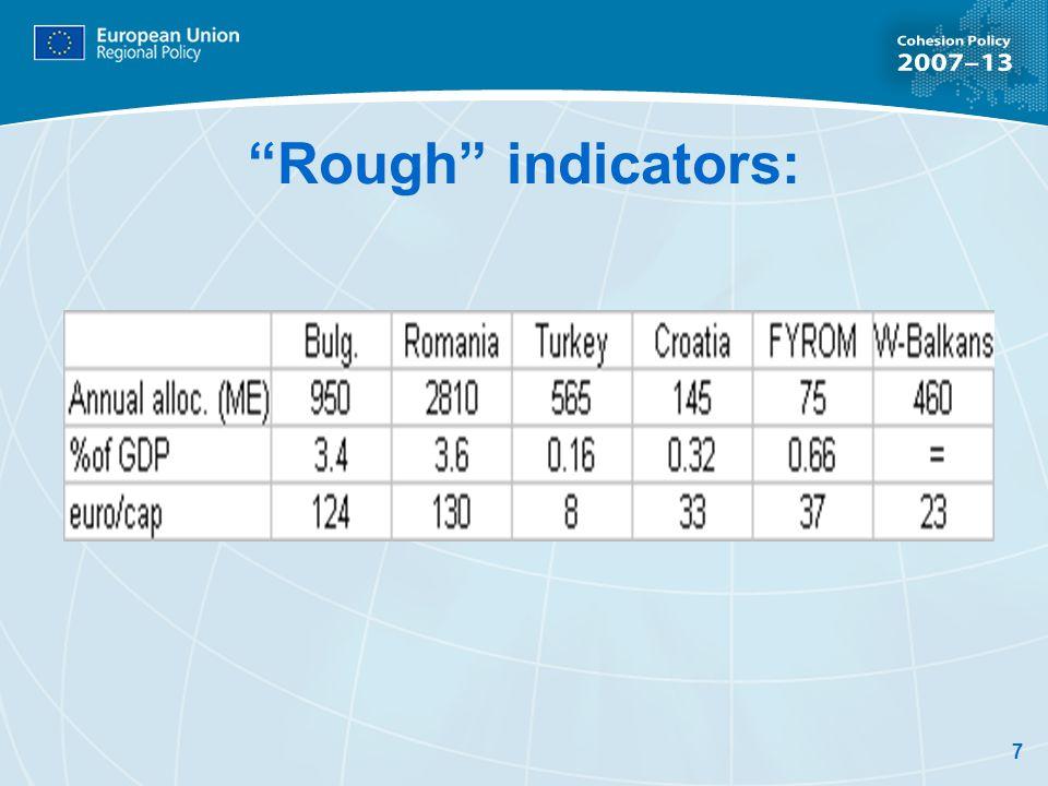 7 Rough indicators:
