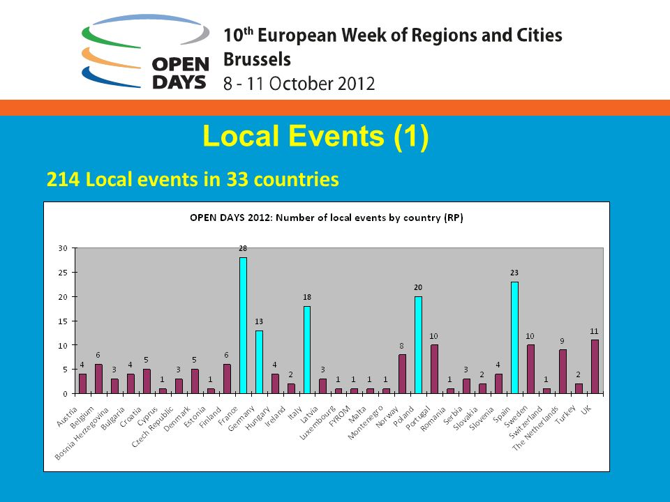 Local Events (1) 214 Local events in 33 countries