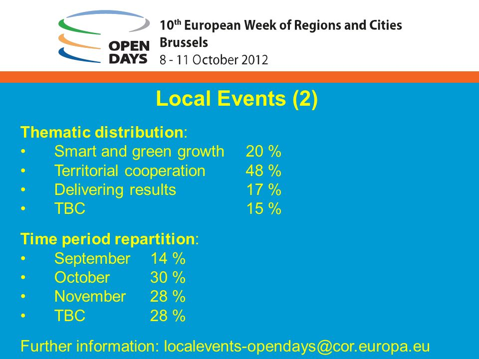 Local Events (2) Thematic distribution: Smart and green growth20 % Territorial cooperation48 % Delivering results17 % TBC15 % Time period repartition: September 14 % October30 % November28 % TBC28 % Further information: localevents-opendays@cor.europa.eu