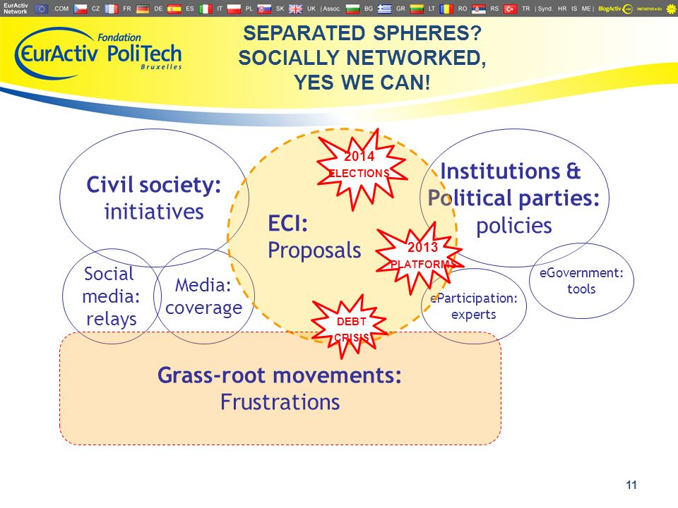 11 Civil society: initiatives Institutions & Political parties: policies Social media: relays Media: coverage eParticipation: experts eGovernment: tools ECI: Proposals Grass-root movements: Frustrations SEPARATED SPHERES.