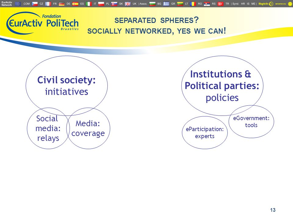 13 Civil society: initiatives Institutions & Political parties: policies Social media: relays Media: coverage eParticipation: experts eGovernment: too