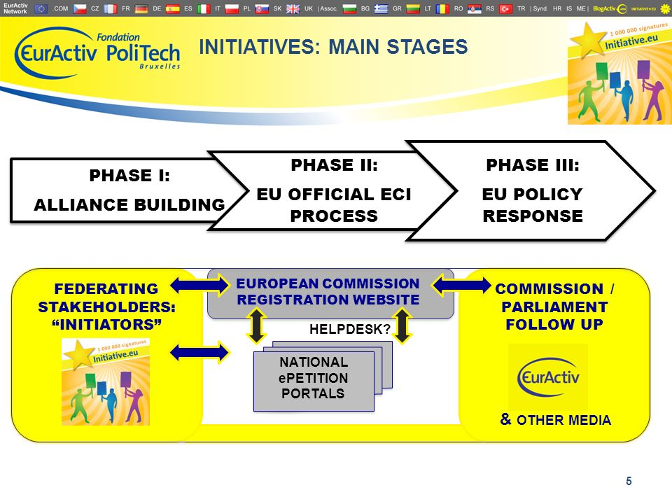 INITIATIVE.EU: STAKEHOLDERS FEDERATING EUROPEAN CITIZENS INITIATIVES A Neutral Online community platform open to ECI initiators and EU stakeholders: An online deliberative space for EU stakeholders to support and formulate of their initiatives; To help various stakeholders across different countries to federate their ECIs; To improve quality & effectiveness of initiatives in making, so they are more successful once officially registered.