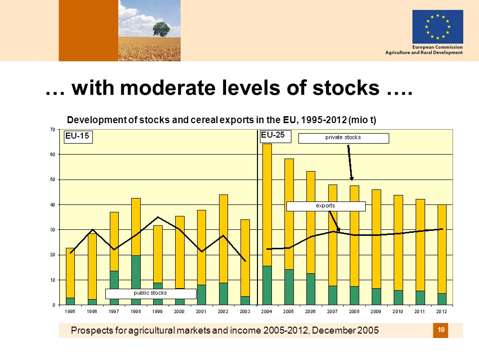 Prospects for agricultural markets and income , December … with moderate levels of stocks ….
