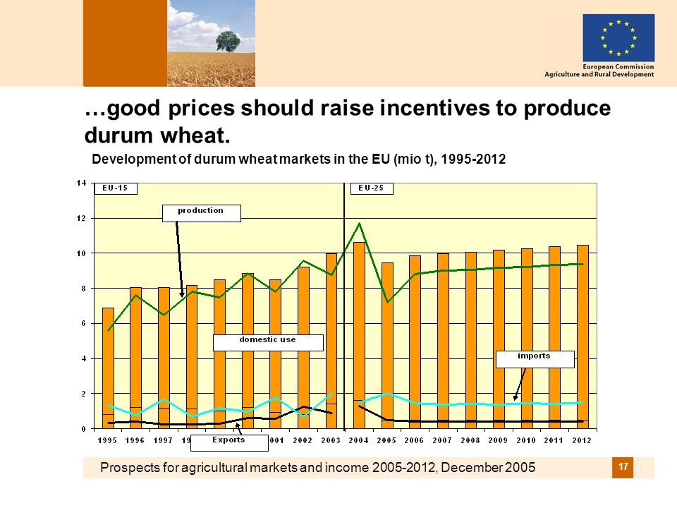 Prospects for agricultural markets and income , December …good prices should raise incentives to produce durum wheat.